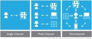 Single Channel, Multichannel, Omnichannel Differences