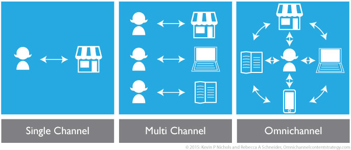 Single Channel, Multichannel, Omnichannel Differences