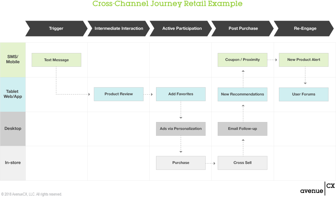 Cross-Channel Customer Journey Retail Example